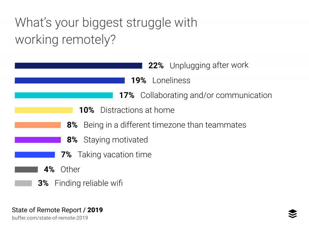 Biggest concerns with working remotely