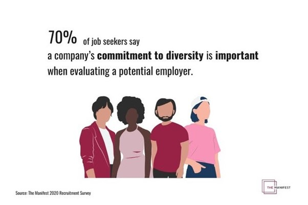 70% of employees say a commitment to diversity is important